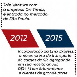 2012 E 2015